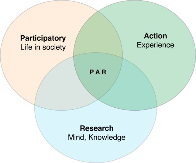 Venn_diagram_of_Participatory_Action_Research